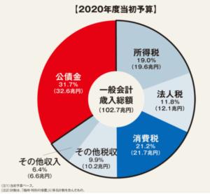日本国の歳入
