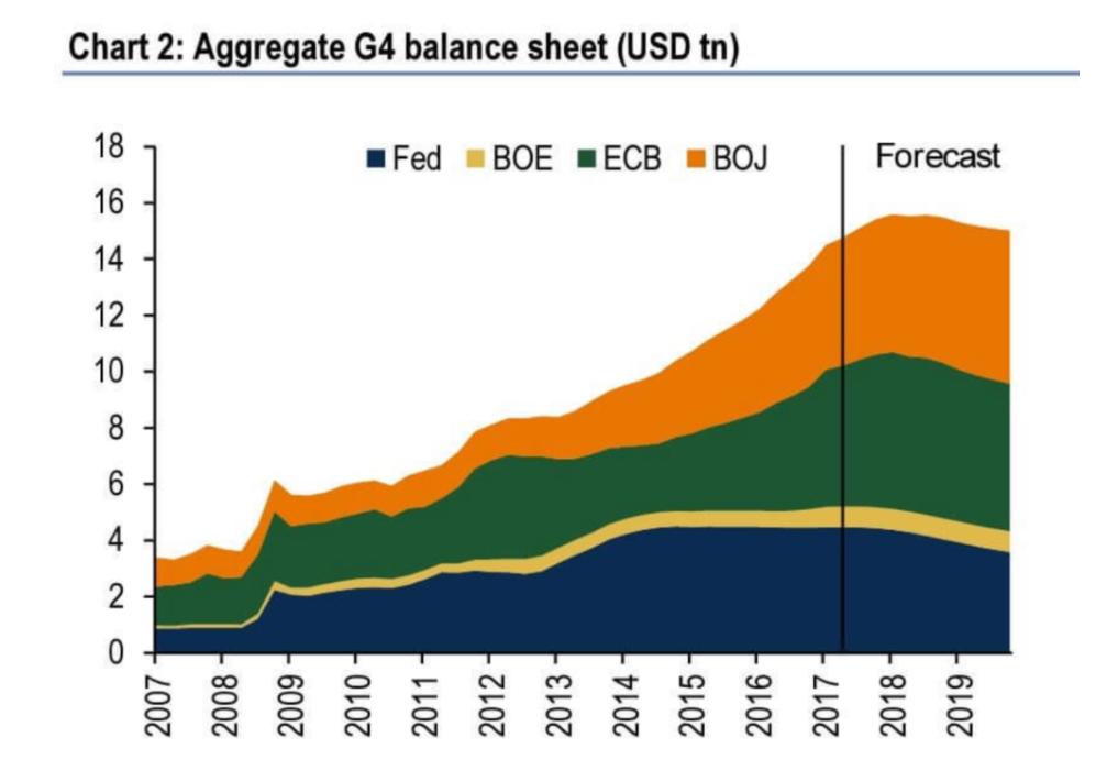 米中銀FRBより日銀BOJの資産購入総額の方が、 既に大きくなっている