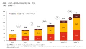 オルタナティブ投資の運用額の推移