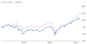 直近3年間のひふみ投信と日経平均の比較
