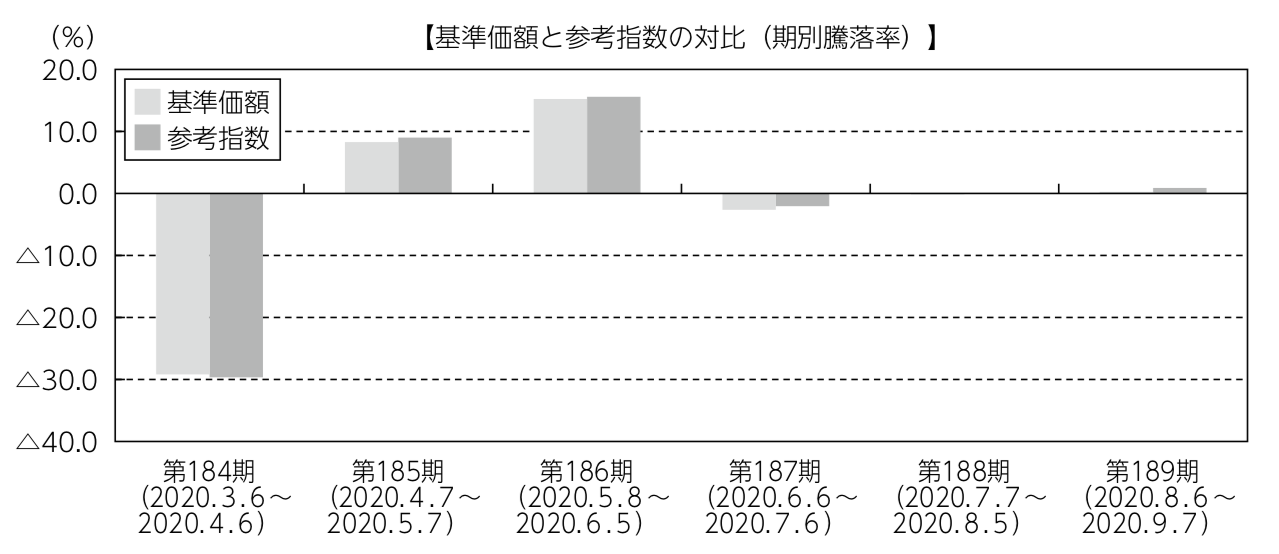 ゼウス投信と対象指数との比較