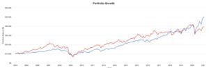 米国株と米国REITのリターンの比較