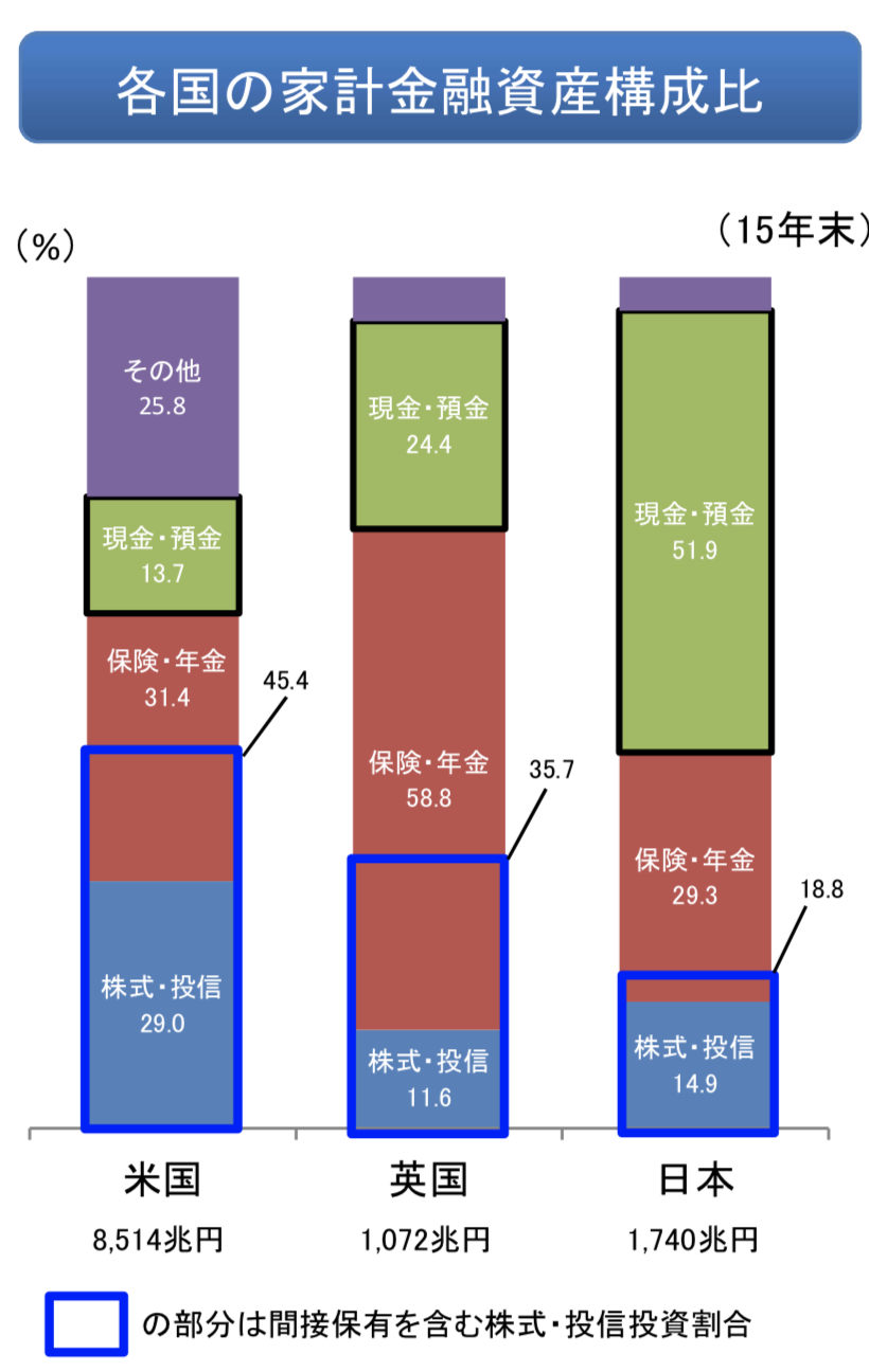 日米英の金融資産の構成比率