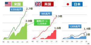 日米英の金融資産の推移