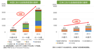 日本人と米国人の資産推移のシミュレーション