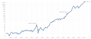 S&P500指数の推移