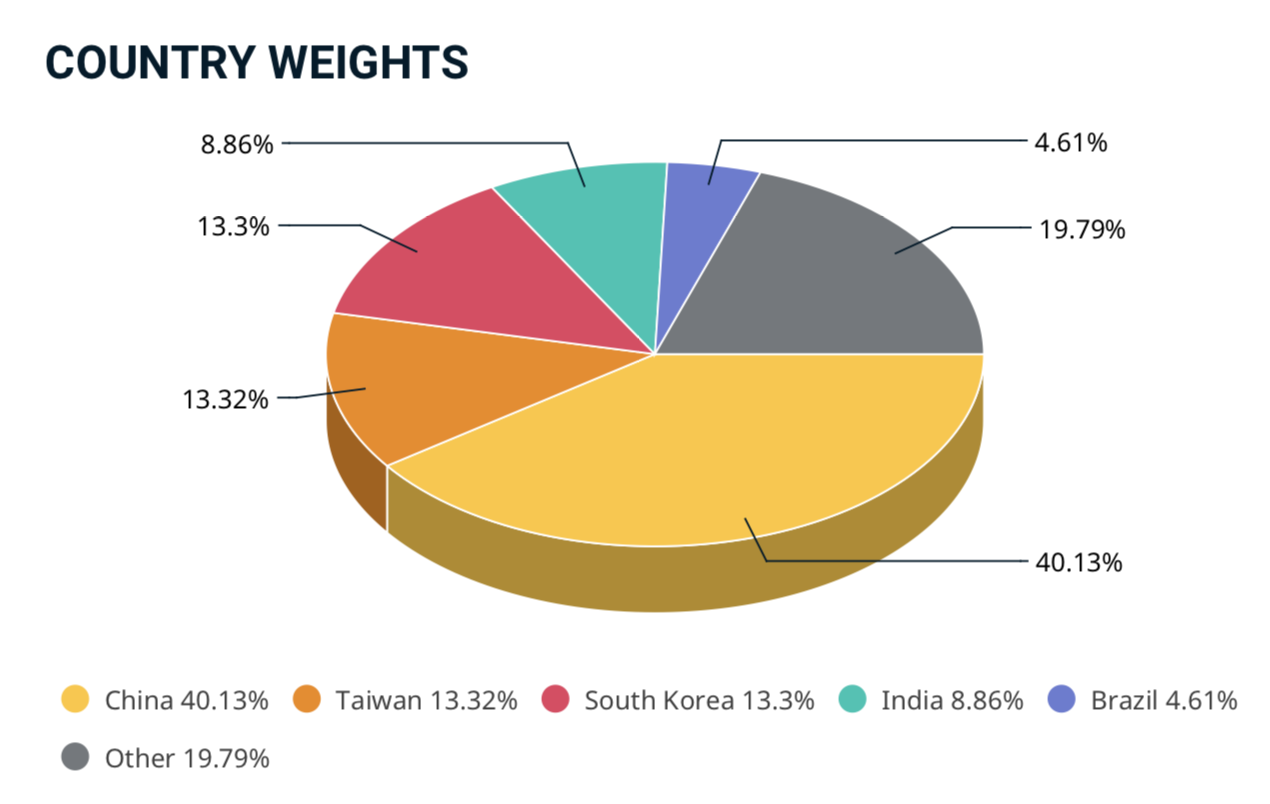 MSCI Emerging Market Indexの組入銘柄