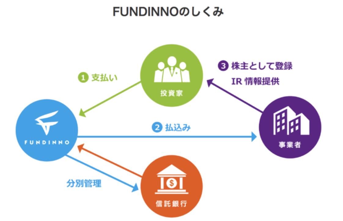 クラウドファンディングで少額出資も可能だがリターンは限定的