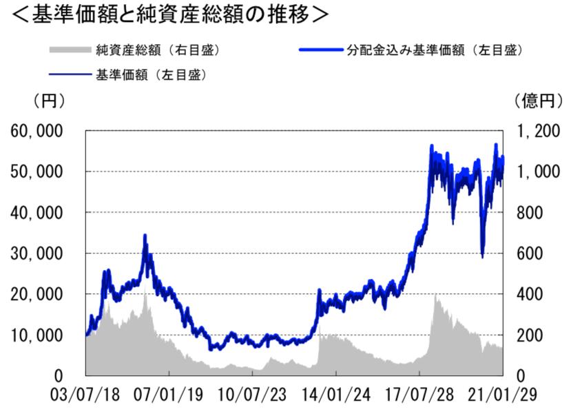グローイング・ベンチャーファンドの基準価格の推移