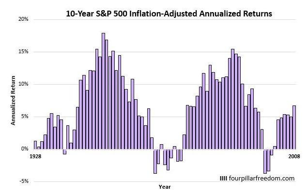 S&P500指数の10年間の平均年率リターン