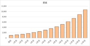 1000万円を20%で運用した場合の資産推移
