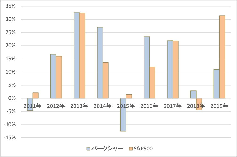バークシャーとS&P500指数の過去10年の比較