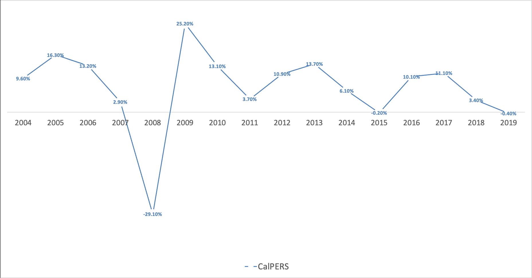 CalPERS単体の成績