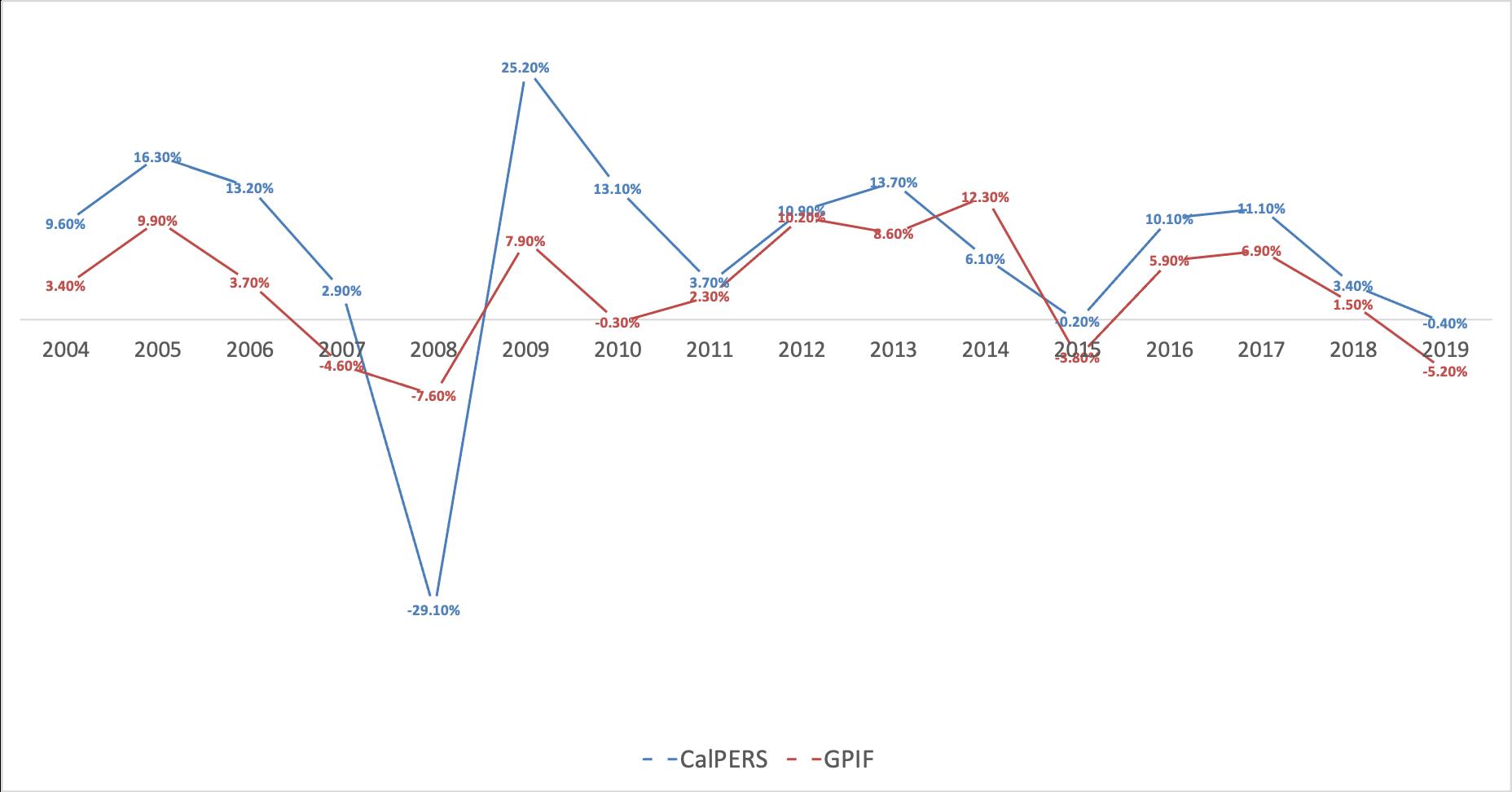 カルパースとGPIFの運用成績の比較