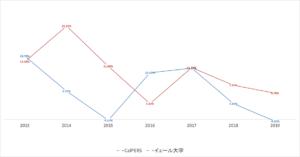 イェール大学とCalPERSのリターンの比較