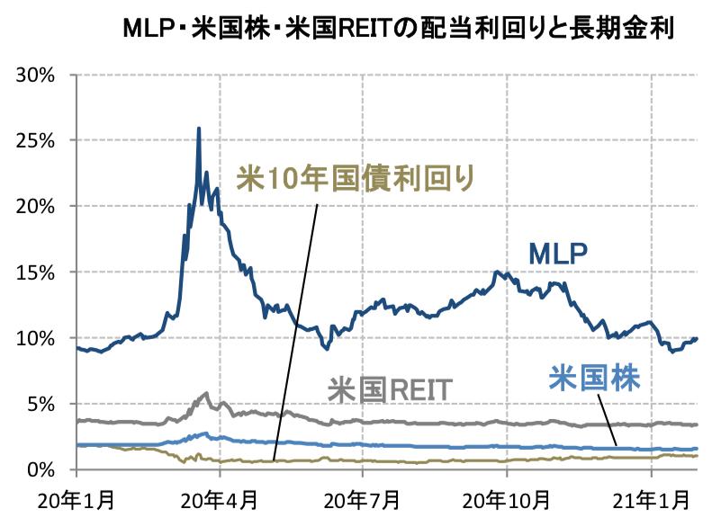 MLPの利回りの推移