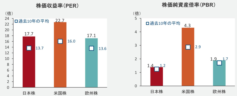 割安な水準にある日本株