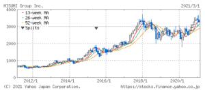 ミスミグループの株価推移
