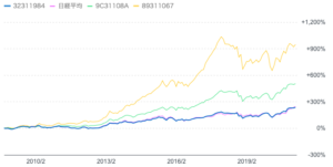 フィデリティ・日本成長株・ファンドと他のアクティブファンドの過去10年比較