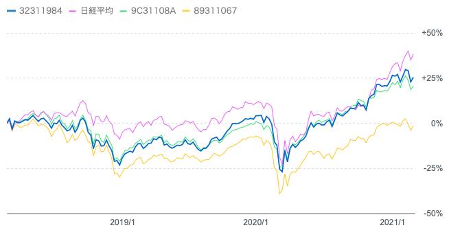 フィデリティ・日本成長株・ファンドと他のアクティブファンドの過去3年比較
