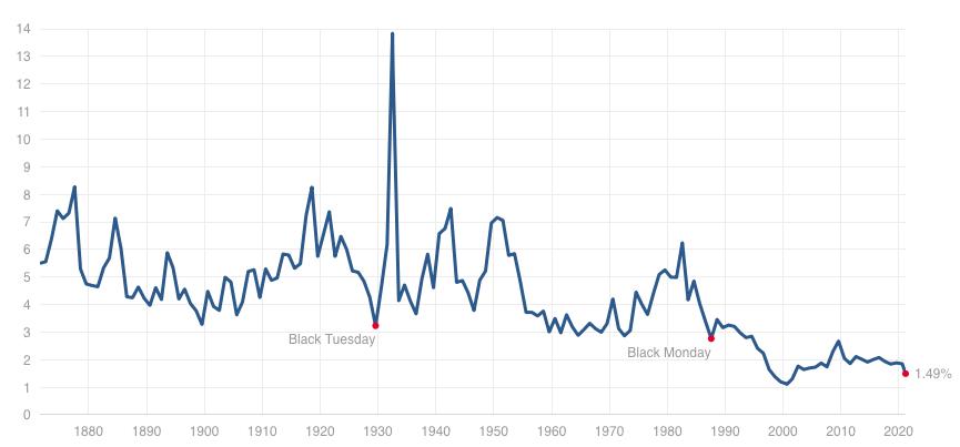 S&P500指数の配当利回りの推移
