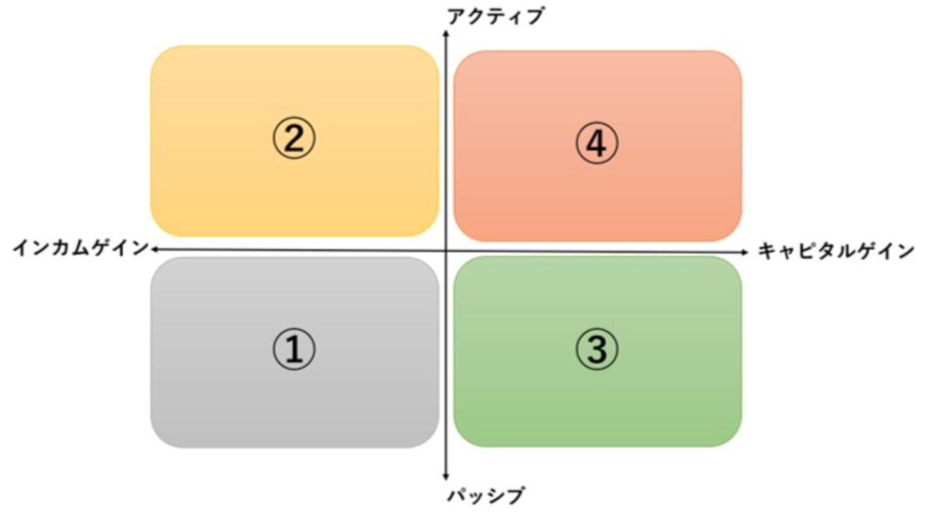 投資を大きく分けて4つのセグメントに分類