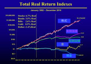 株と債券と金と国債の超長期リターンの比較