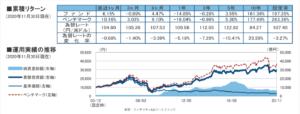フィデリティUSリートファンドのチャート