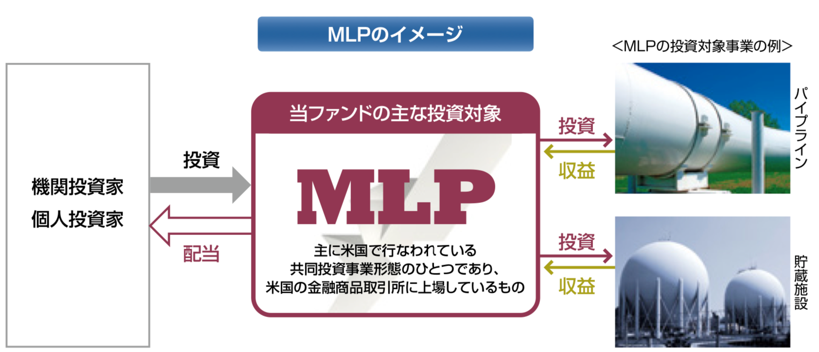 MLPの仕組み