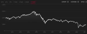 MLP指数の値動き