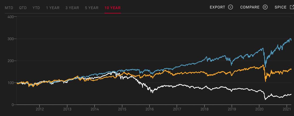 S&P500指数とREITとMLP指数の値動き