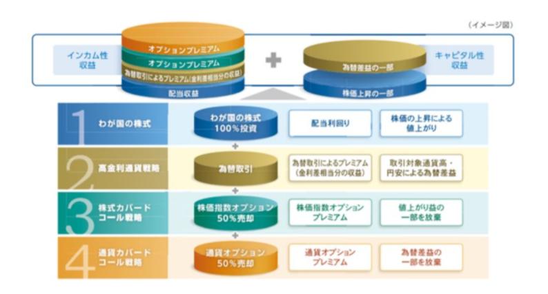 日本株アルファ・カルテットの収益構造