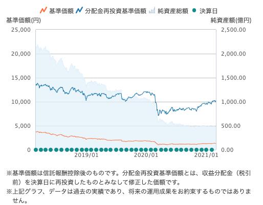 日本株アルファ・カルテットの基準価額