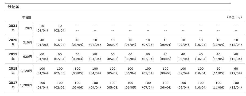 日本株アルファ・カルテット(毎月分配型)