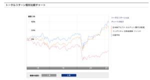 トータルリターン相対比較チャート