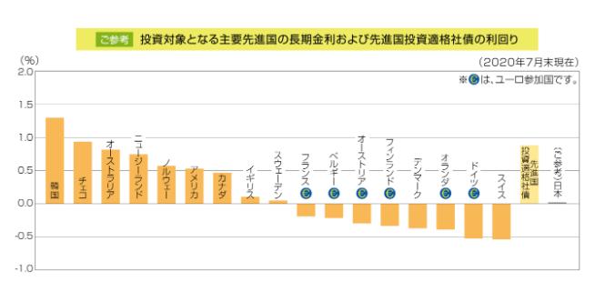 投資対象となる主要先進国の長期金利および先進国投資適格社債の利回り