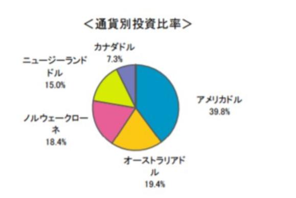 月桂樹の投資債券の通貨別比率
