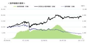 月桂樹の基準価格の推移