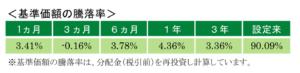基準価格の騰落率