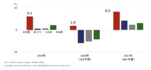 2020年唯一プラス成長を成し遂げた中国経済