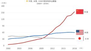 中国の圧倒的な特許出願数