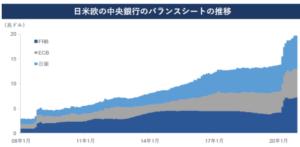 主要中央銀行のバランスシートの推移