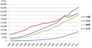 日本と中国の1人あたりGDPの推移の比較