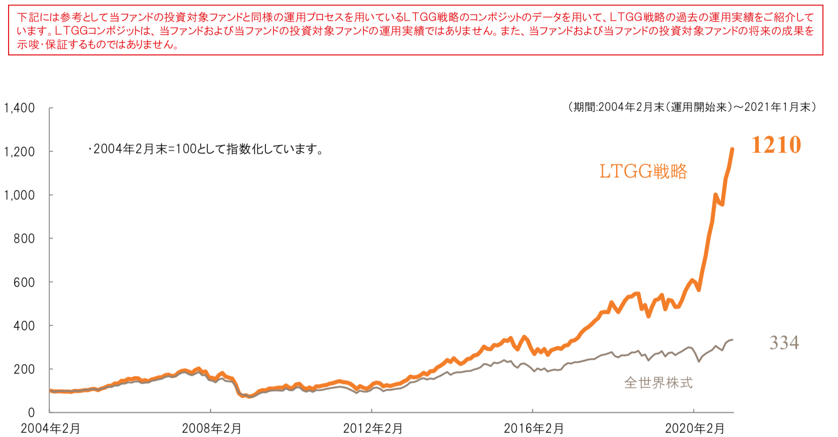 LTGG戦略の過去からのリターン