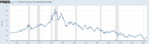 米国の長期金利の低下