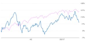 ロイヤルマイルとeMAXIS Slim 全世界株式の比較