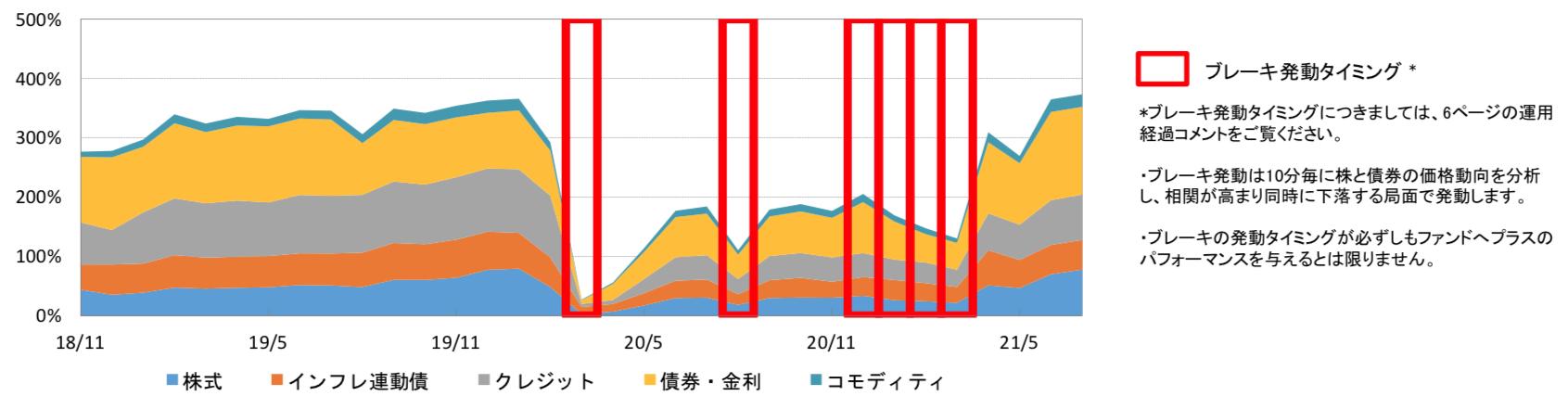 ダブルブレインのリスクコントロール戦略のセクター配分の推移