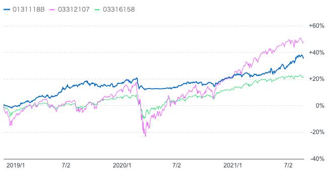 ダブルブレインと全世界株式とeMAXISバランス(4資産均等型)との比較
