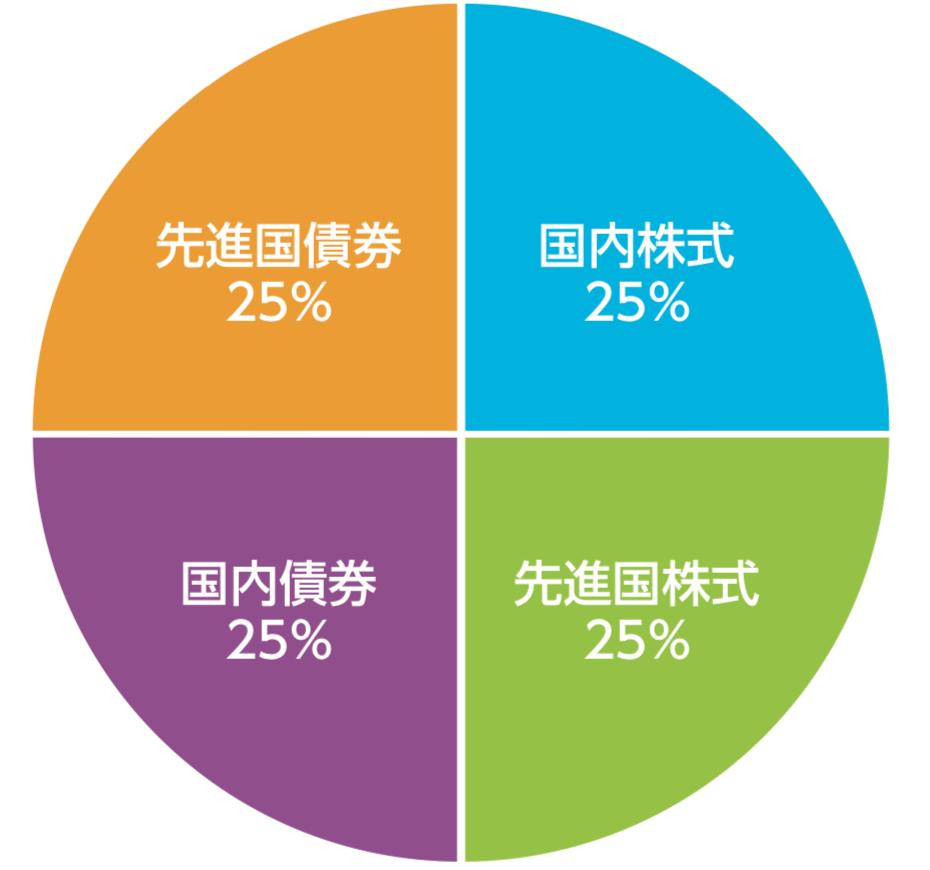 eMAXISバランス(4資産均等型)の投資ポートフォリオ