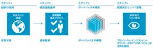 キャピタル世界株式ファンドの銘柄選定基準